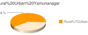 Yamunanagar census population